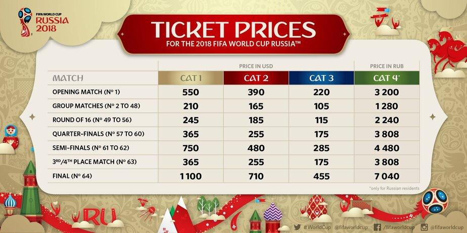 Билеты на чемпионат мира по футболу 2018 в москве официальный сайт цены на