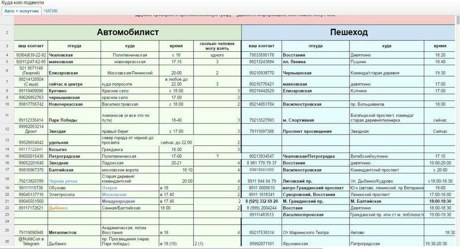 Скриншот документа, созданного автолюбителями для поиска попутчиков