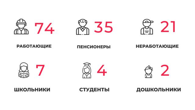 143 заболевших и 145 выздоровевших: ситуация с коронавирусом в Калининградской области на четверг