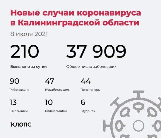 В калининградском оперштабе рассказали подробности о заболеваемости COVID-19 за сутки - Новости Калининграда