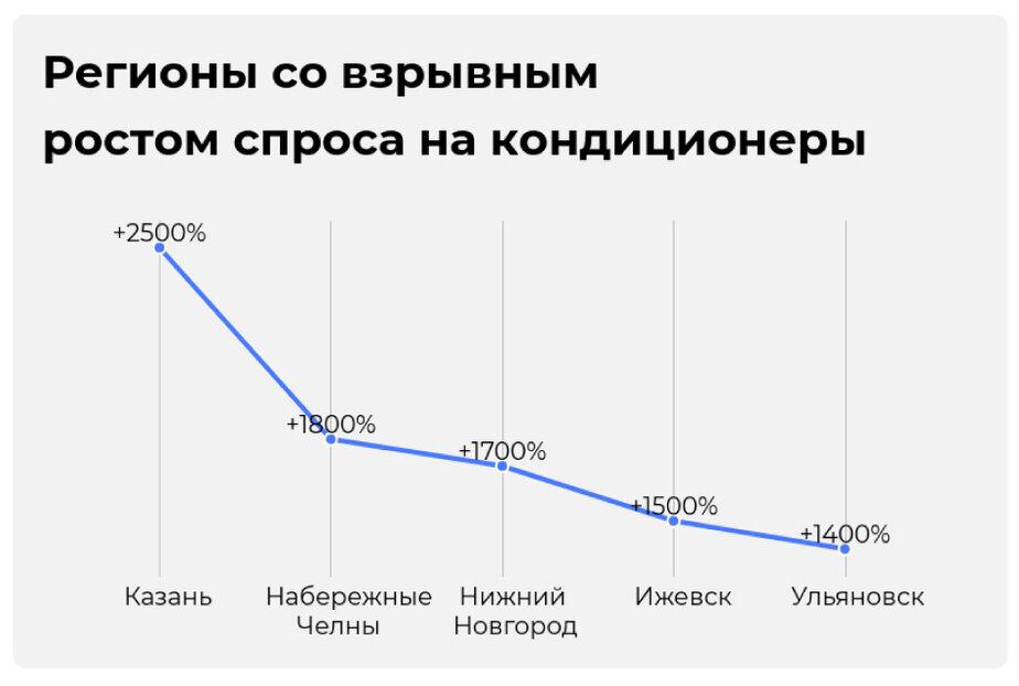В Калининградской области в разы вырос спрос на установку и обслуживание кондиционеров - Новости Калининграда | Инфографика: Евгения Будадина / «Клопс»