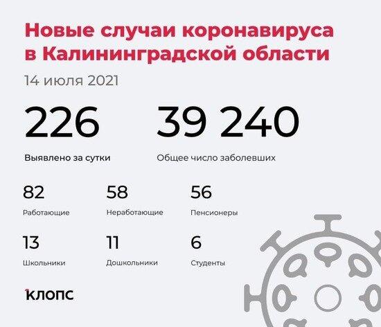 В калининградском оперштабе рассказали подробности о заболеваемости ковидом за сутки - Новости Калининграда