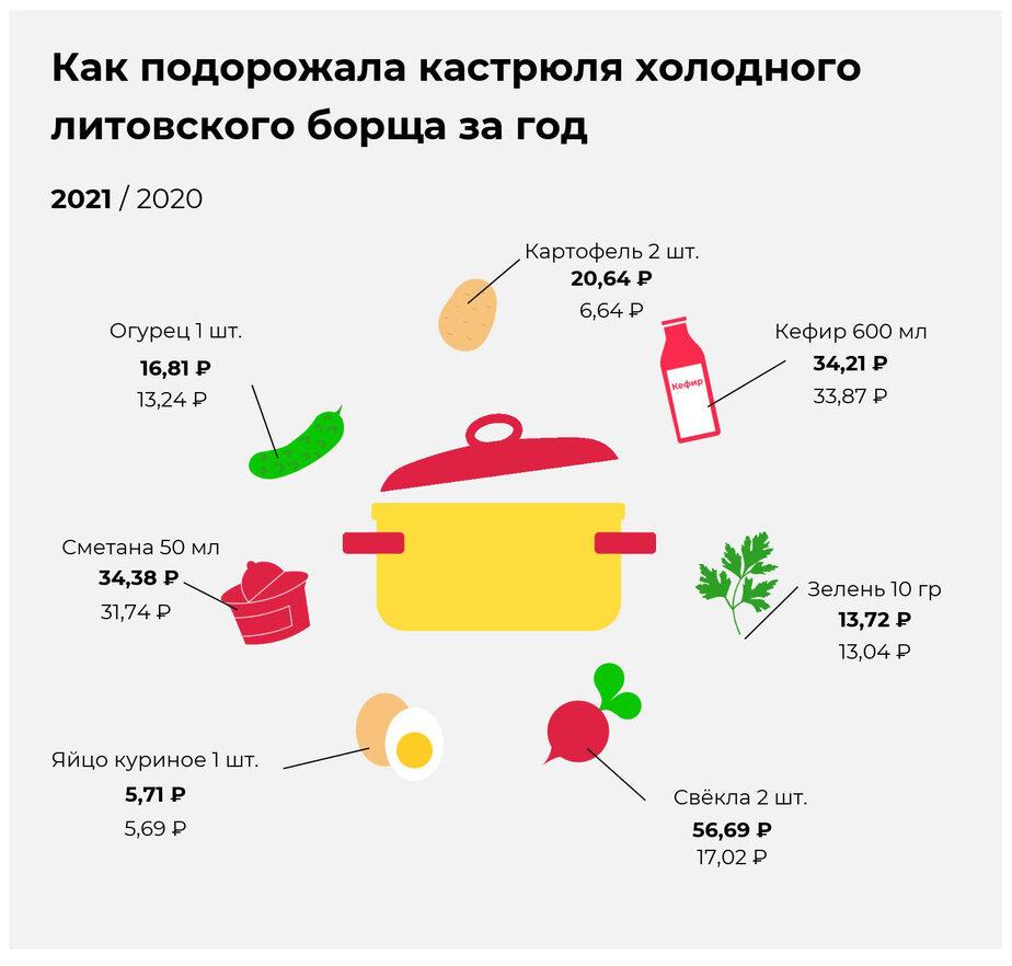 Дорогая моя свёкла: как рост цен на овощи сказался на стоимости литовского борща в Калининграде - Новости Калининграда | Иллюстрация: Евгения Будадина / «Клопс»