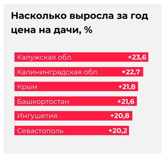 В Калининградской области дачи подорожали на 22,7% за год - Новости Калининграда   Иллюстрация: Евгения Будадина / «Клопс»