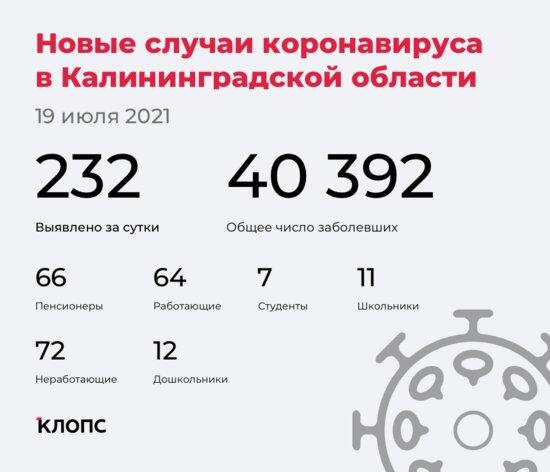 В калининградском оперштабе рассказали подробности о ситуации с ковидом - Новости Калининграда