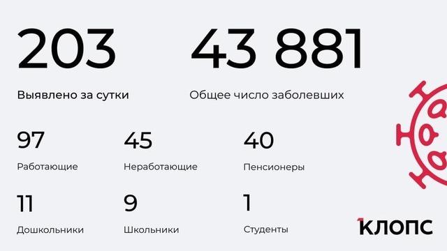 Четверо скончались, у 20 заболевших — пневмония: ситуация с ковидом в Калининградской области на среду